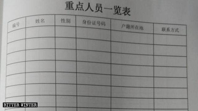村警排查信徒时使用的重点人员信息登记表